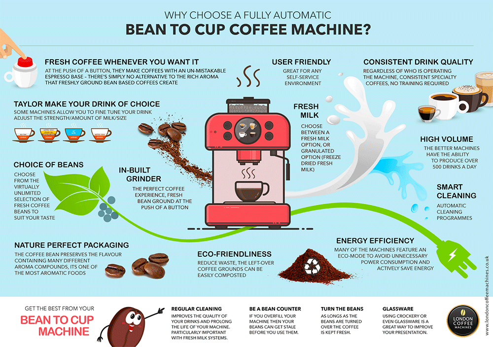 Bean to cup coffee machines for business