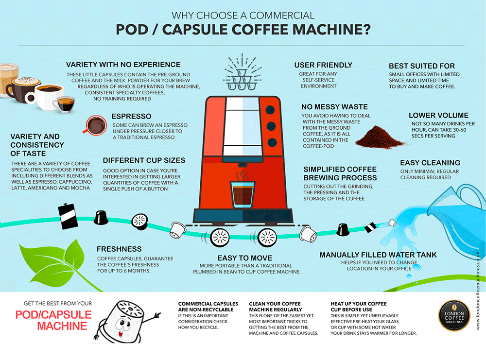 Pod coffee machines for business